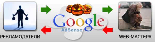 Схема обмана web-мастеров программой Google AdSense